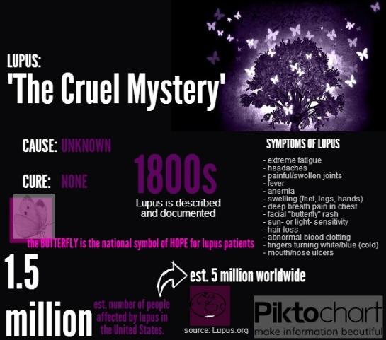 Lupus Infograph