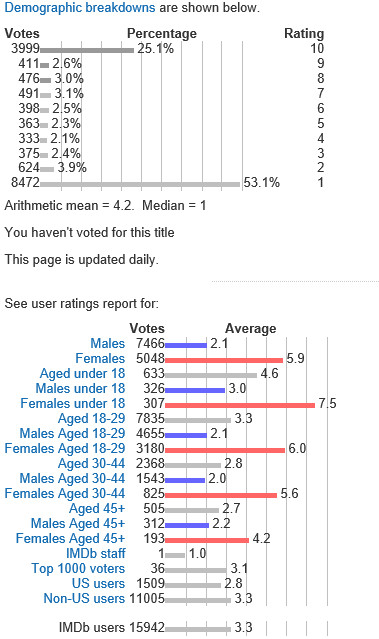 "Early Ratings for ""Fifty Shades of Grey."" Accessed from IMDB.com on 2/13/2015."